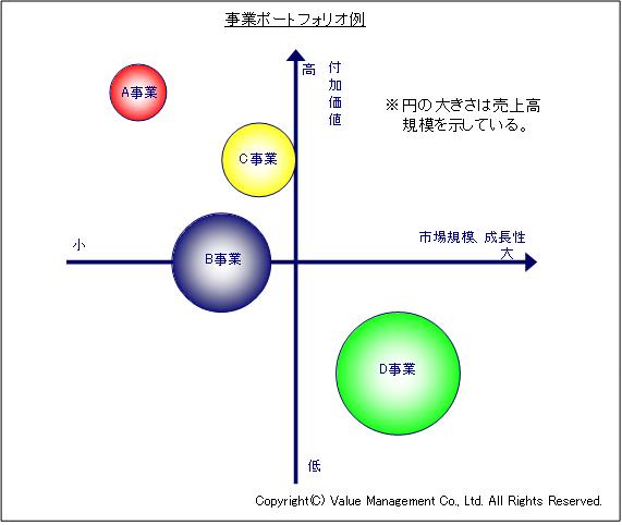 ヴァリューマネジメント-経営のヒント--事業ポートフォリオ