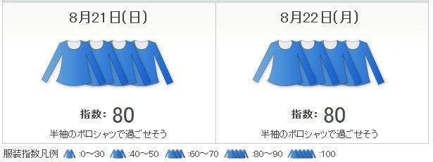 服装 指数