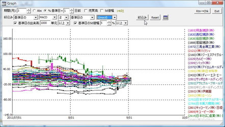 $ブルのEUCブログ-146社のグラフ