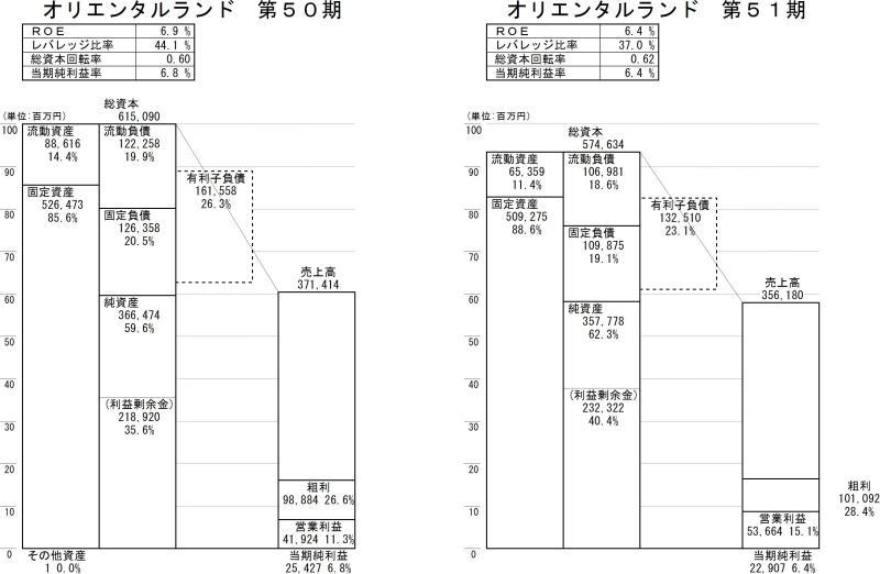 財務諸表分析.com「オリエンタルランド」 第51期①