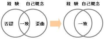 三大療法③ 来談者中心療法 | フ...