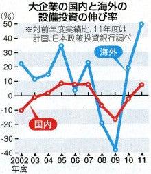 日本崩壊 日本の現状 輸出と産業...