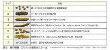 両国キッズクリニック (墨田区) のブログ-ブリストルスケール