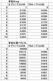 ネプツニウム239→プルトニウム23...