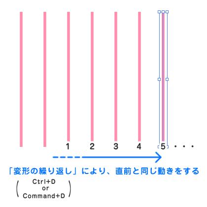 線を引く イラストレーター