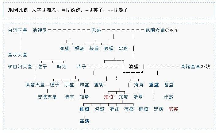平清盛 家系図 | 平清盛 NHK大河...