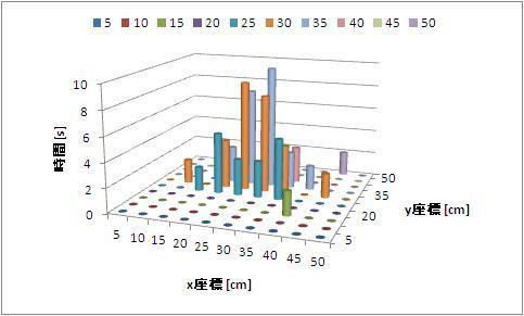 3次元の棒グラフの作り方 Excel 社会人4年目からのメッセージ