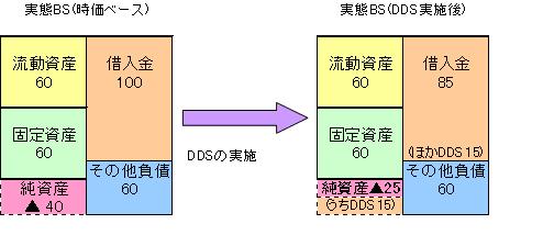 ヴァリューマネジメント-経営のヒント--DDS
