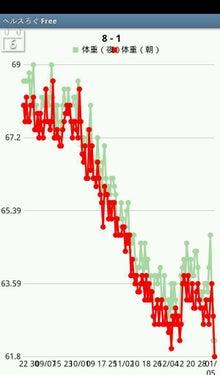 """$ライベスト(Livest) """"生きる"""" の最上級-体重グラフ20120106"""