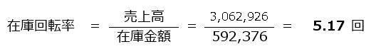 依田会計IT室長によるOBC奉行活用術-在庫回転率-中小企業