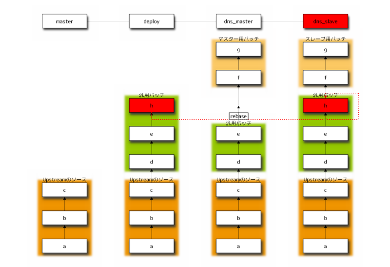 サイバーエージェント 公式エンジニアブログ-git rebaseでコミット h を取り込み