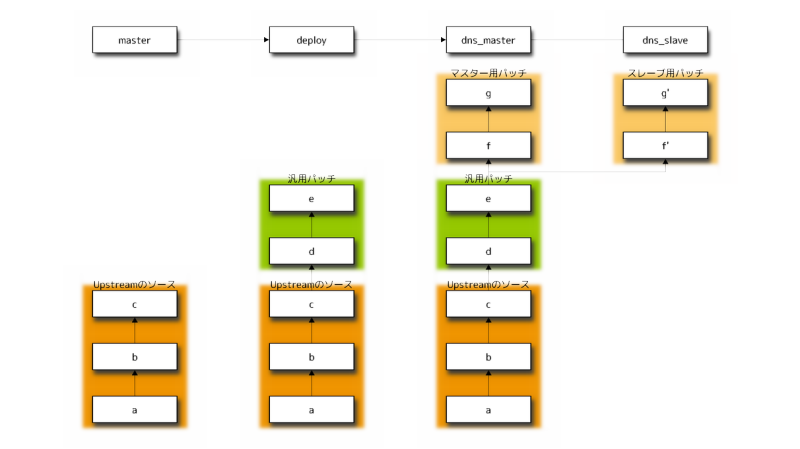 サイバーエージェント 公式エンジニアブログ-初回インストール時に作られるブランチ