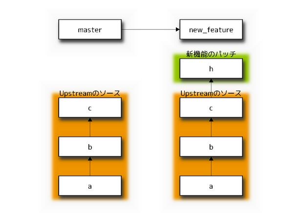 サイバーエージェント 公式エンジニアブログ-新機能のコミット後の状態