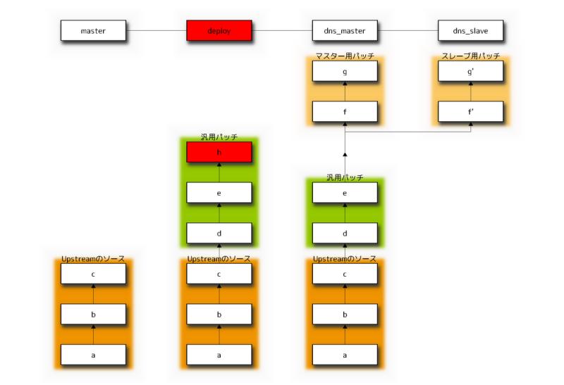 サイバーエージェント 公式エンジニアブログ-deployブランチにコミット h を取り込む