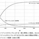 日本乳業協会の牛乳の検査結果の記事より