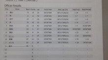 BLESS ARENA レース運営者のブログ-予選結果