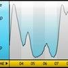 Sleep Cycle という iPhone アプリの画像