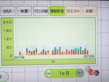 1201運動グラフ