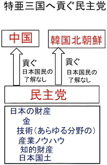 $日本人の進路-特亜三国へ貢ぐ民主党01