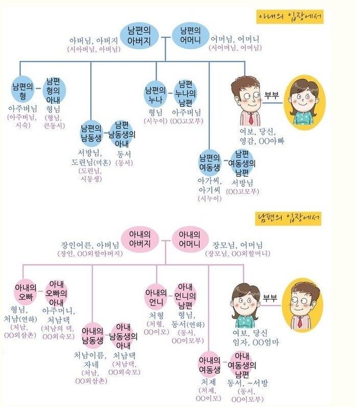 【無料韓国語講座】韓国語の「父、母、兄、姉、妹、弟」などの呼び方について | 簡単な会話の韓国語講座ならHello ...