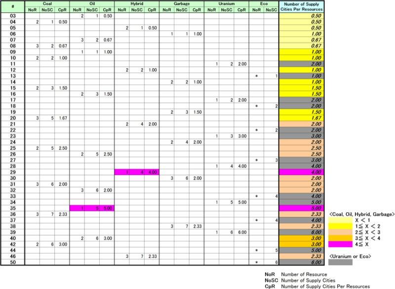 risaのボードゲームレポート-電力_供給力