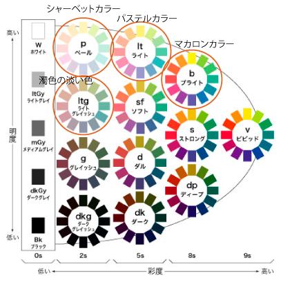 カラー は パステル と パステルカラーとは?色の種類や似合う人の特徴&コーデへの組み合わせ例