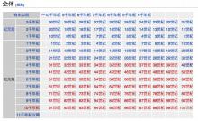 11千年紀以降 - Timeline of the far future - JapaneseClass.jp