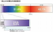 蛍光灯式・ネオン管式・水銀灯式・LED-太陽光波長割合