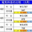 発電結果(3/15・…