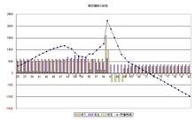 夫婦でもっとお金の話をしよう☆素敵暮らし宝塚-貯蓄残高の推移予測グラフ