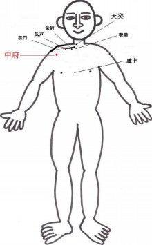 はりとお灸の豐春堂のブログ-中府①