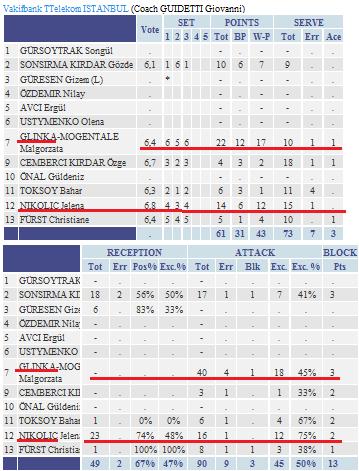 CL女子準々決勝その3:MBラシッチがベスト4へ導く | バレー・テニス中心 ...