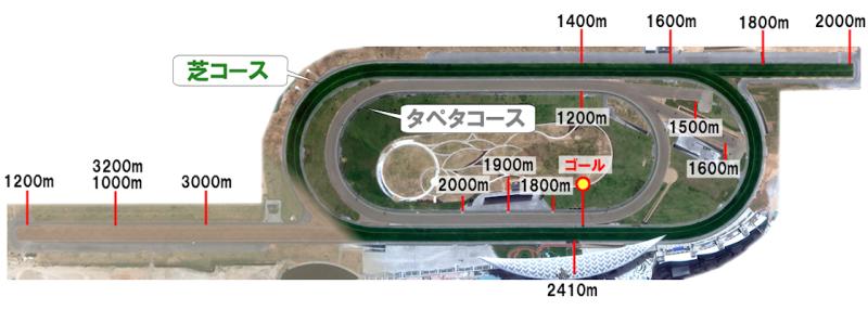 メイダン競馬場(Meydan Race Course)コースレイアウトについて ...