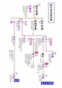 徳川 家 家 系図