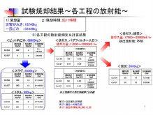 $安心して暮らせる島田をつくる市民の会のブログ<a href=
