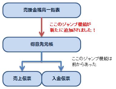 依田会計IT室長によるOBC奉行活用術-売掛残高一覧ジャンプ機能強化