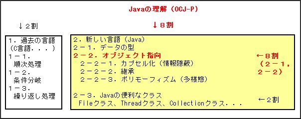 OCJ-Pの全体像 | Javaプログラマ...