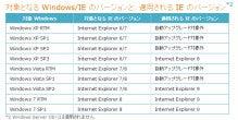 Wizcube Staff Blog-Internet Explorer の自動アップグレードについて