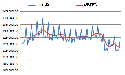 HSF-SystemTradingのブログ-GDP1