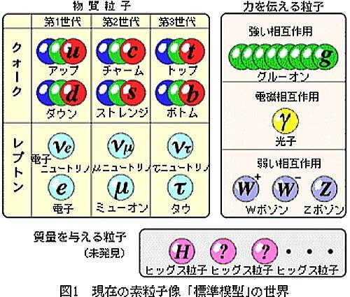 現在の素粒子像「標準模型」 by ...