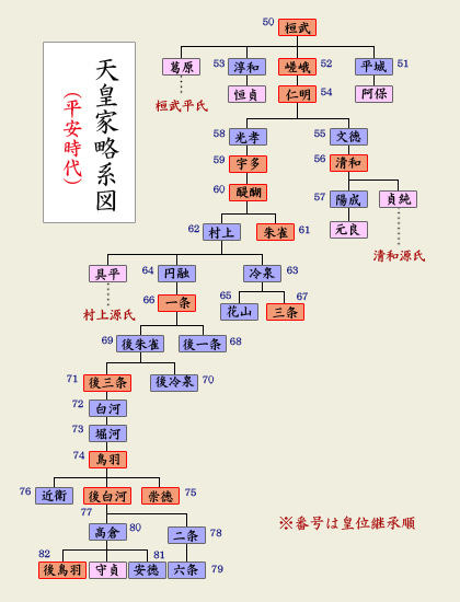 系図(天皇家)