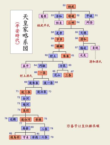 紫式部家系図