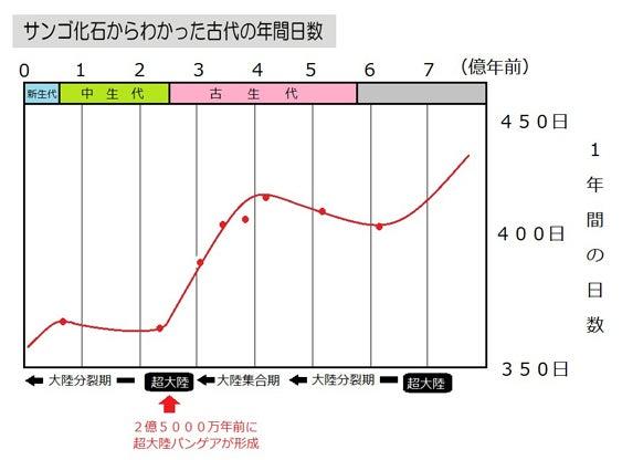川崎悟司 オフィシャルブログ 古世界の住人 Powered by Ameba-太古の年間日数推移グラフ