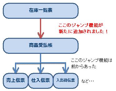 依田会計IT室長によるOBC奉行活用術-在庫一覧ジャンプ機能