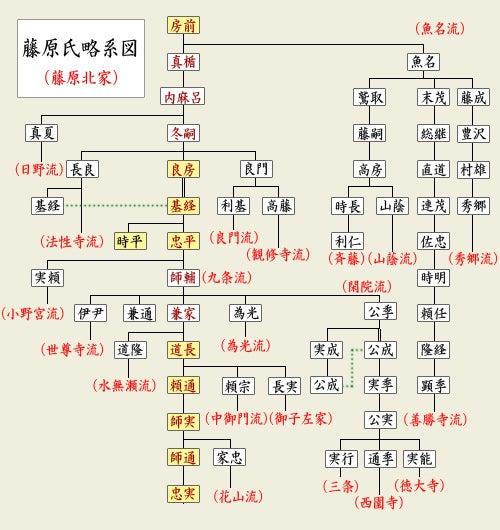 系図で見てみよう (藤原北家/...