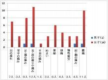 MJSCスタッフのブログ-統計実績