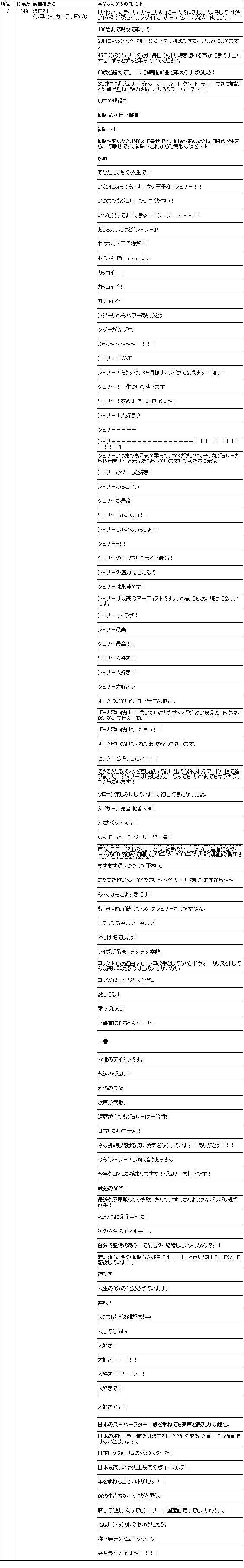 $おじさんミュージシャン総選挙ブログ 【OJM2012】-3_julie_comment