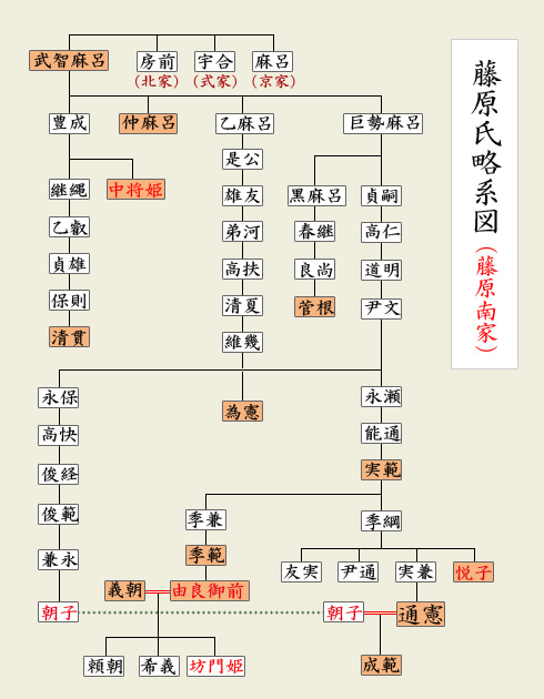 系図(藤原南家)