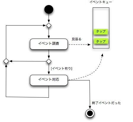 $テン*シー*シー-2