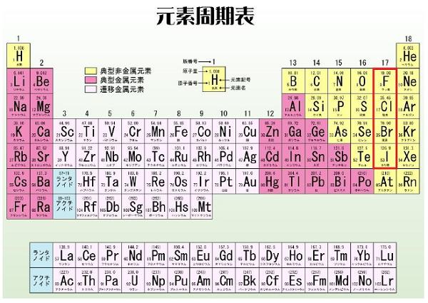 ハロゲンのまとめ【高校化学】  ...